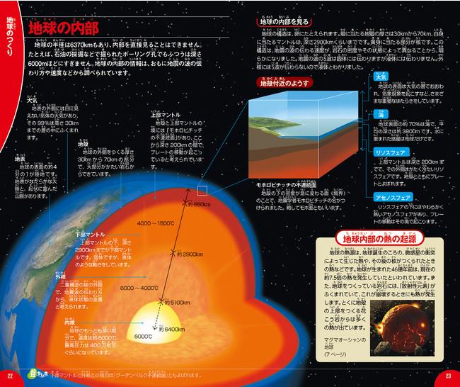 地球内部(地殻、マントル、核の様子)