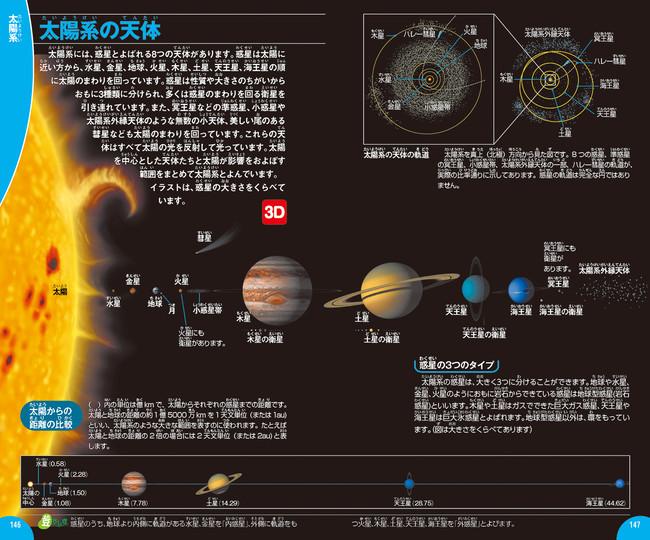 太陽系の惑星の大きさの比較図(下部のカコミ内は距離の比較図)