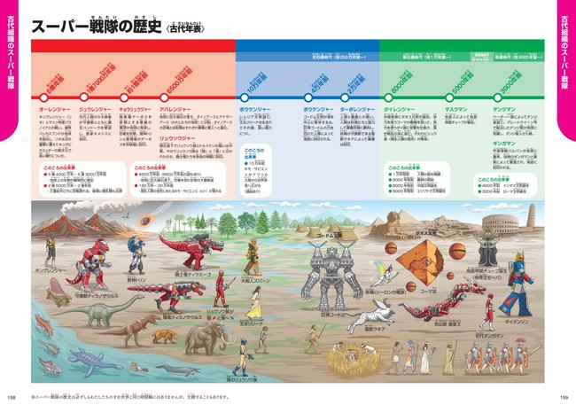 ▲スーパー戦隊の歴史と実際の人類史がクロスオーバーした古代年表