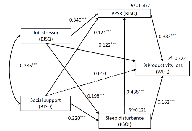 図 仕事のストレスと睡眠と生産性低下