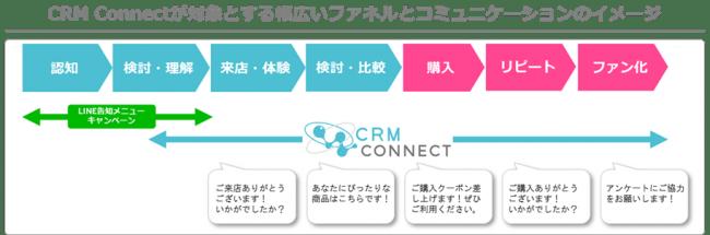 """CRM CONNECTでは、LINEのメッセージング機能を活用し、新規に""""友だち""""を獲得した時点から顧客に合わせた接点づくりやコミュニケーションを展開していきます。"""