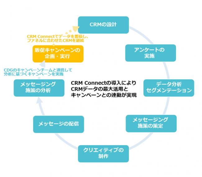 CRMの戦略的運用を通じたフルファネルマーケティングの最適化