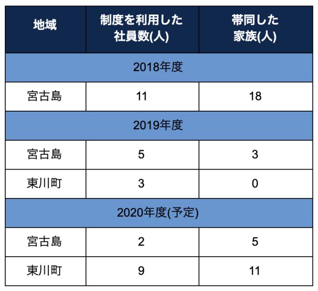 表1.各地域におけるこれまでの滞在実績。東川町は2019年度よりリゾートワーク制度に参画。