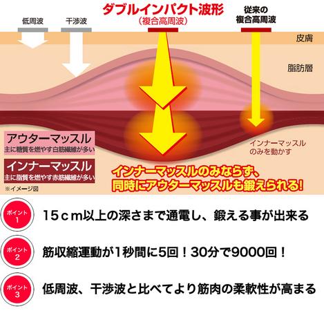 日米特許取得の複合高周波