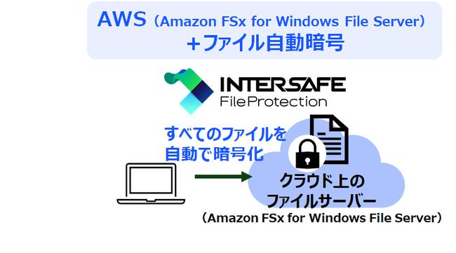 ▲クラウドセキュアファイルサーバーイメージ