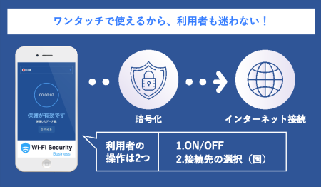 ALSI、企業向けWi-FiセキュリティVPNサービス「Wi-Fi Security for Business」を販売開始