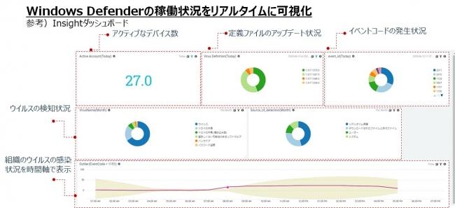 ▲「Sumo Logic」ダッシュボード:ウイルス検知状況や利用状況を一元化