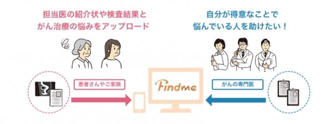 Findmeのサービスイメージ