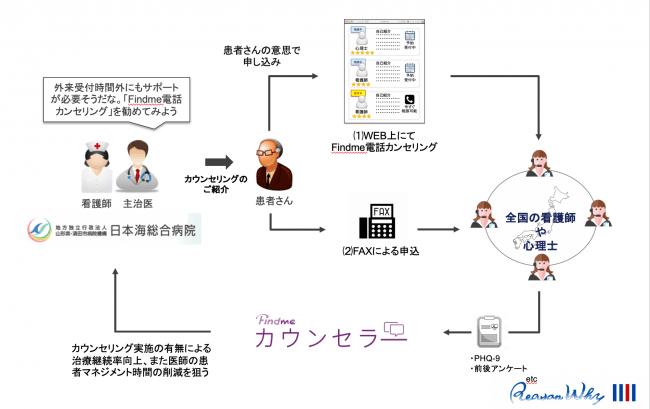 日本海総合病院における試験導入の仕組み
