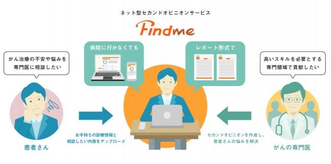 WebセカンドオピニオンサービスFindme