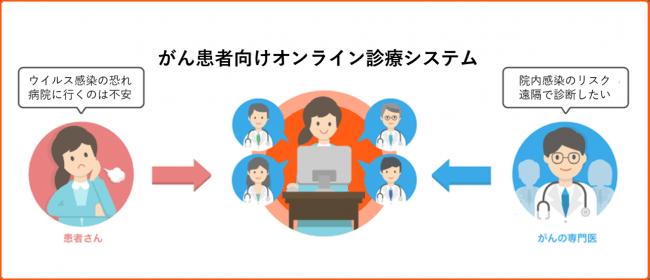 がん患者向けオンライン診療システム