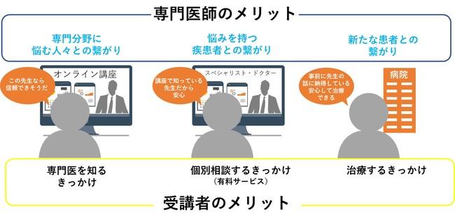 長期的な繋がりを実現するオンライン講座