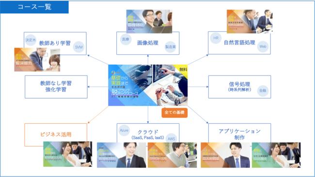 キカガク (kikagaku.ai) のコース一覧