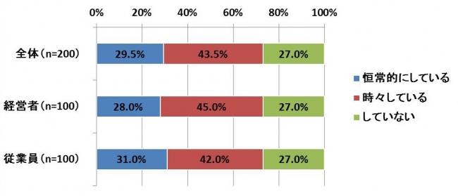 中小企業のおよそ4分の1が「働き方改革法案」の残業時間上限に抵触のおそれあり 残業削減で「収入減」3割、満足度は経営者/従業員で40pt差 生産性向上を評価する人事評価制度構築の必要性が明らかに