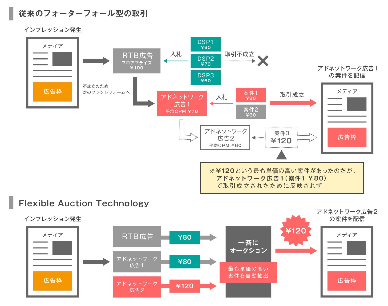 AJA SSP」がRTB広告・アドネット...