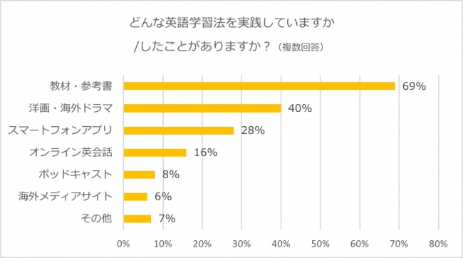 英語学習者の40%が「洋画・海外ドラマ」を利用!~DMM英会話、「英語 ...