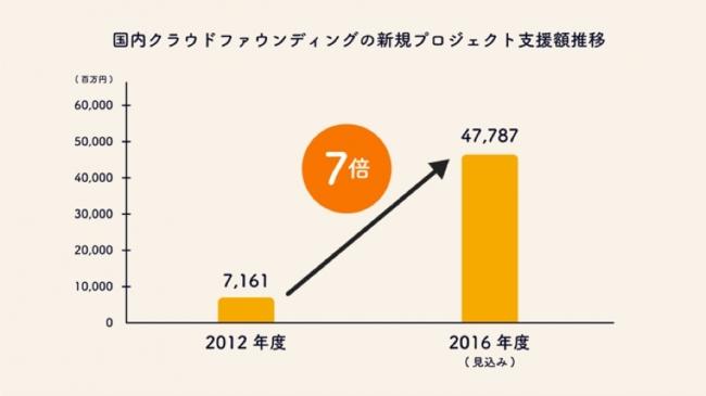 ※参考:矢野総研 国内クラウドファンディング市場の調査を実施(2016年)