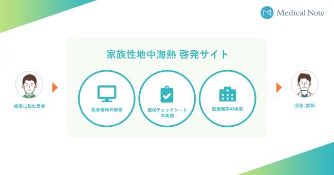 日本最大級のデジタルヘルスケアプラットフォームのメディカルノート ...