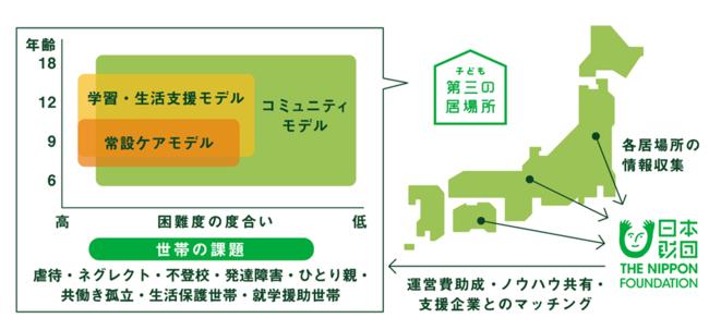 3つのモデルと運営支援体制