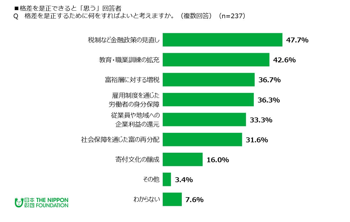 世界的に格差が拡大していると思う72.3% 格差は是正できると思う23.7 ...