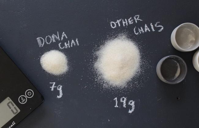 一般的なチャイと比較しても1/3~1/2の糖分