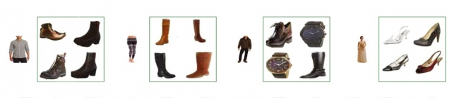 Appierが AAAI-18で発表した、服に合う、お勧めの靴・小物のコーディネーションや魅力的な衣料品のデザインを可能にするAIの機能を紹介する図。