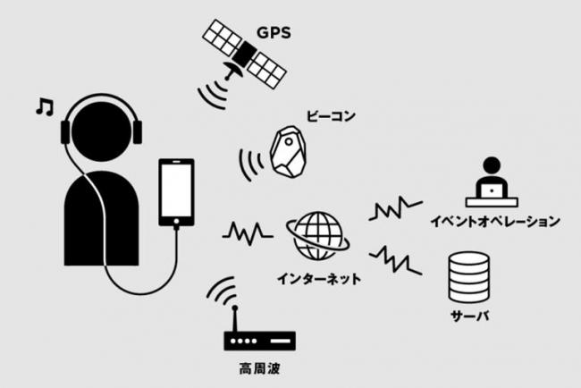 音声ARシステム ※イメージです。