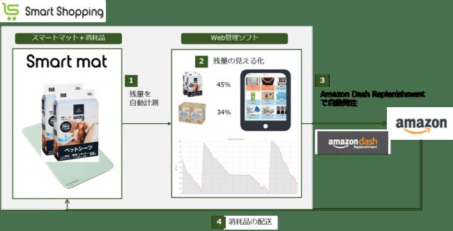 スマートマットを使って、Amazon.co.jpに自動で消耗品を再注文する「Amazon Dash Replenishment」