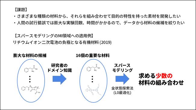 出典:Numazawa, H., Igarashi, Y., Sato, K., Imai, H. & Oaki, Y. Experiment‐Oriented Materials Informatics for Efficient Exploration