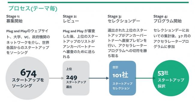株式会社gaia plug and play japan主催のfintechアクセラレーション