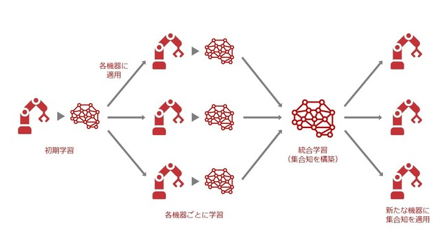 統合学習技術イメージ