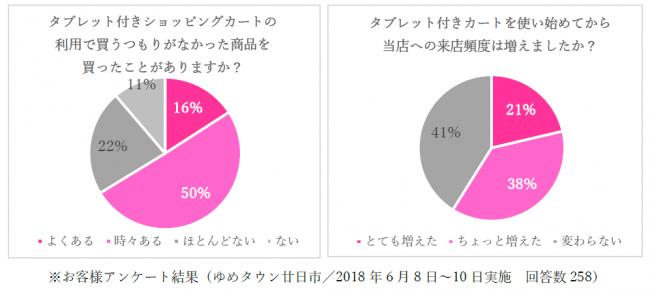 【参考資料1】店舗の売上・利用頻度のアップに役立つタブレット付きショッピングカート