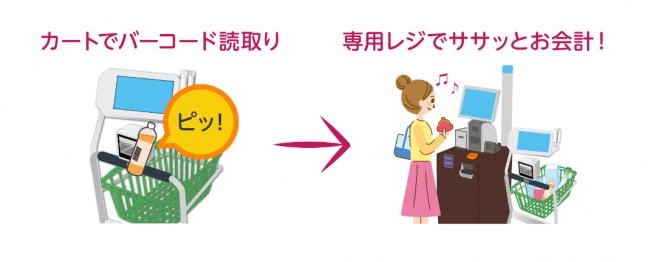 「ゆめピ!レジ」使用イメージ