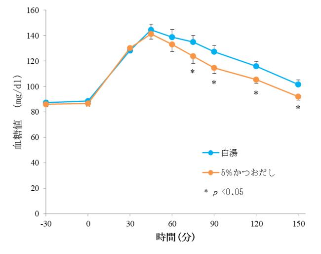 かつおだし摂取時と白湯摂取時の血糖値の推移
