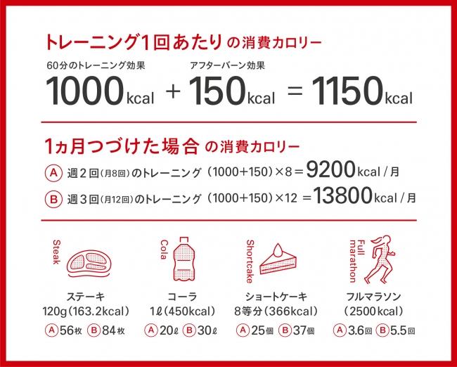 消費 カロリー マラソン ランニングでのカロリー消費はどれくらい?5km以上は必須?