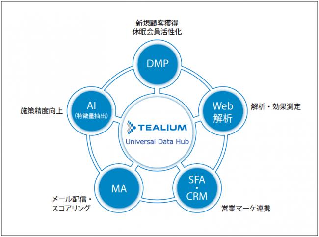 Tealium UDH導入によるNECの顧客データ連携イメージ