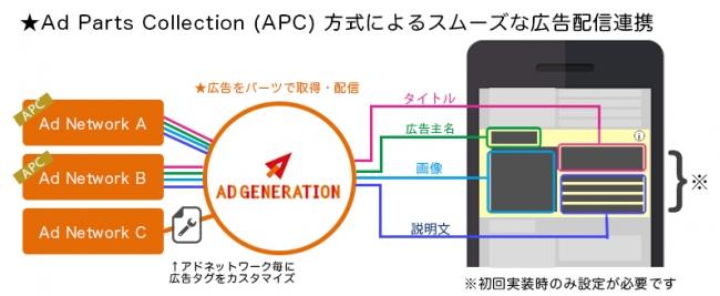APC配信イメージ