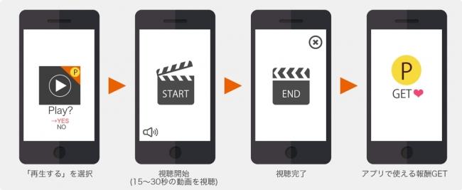 動画リワード広告の流れ(イメージ)