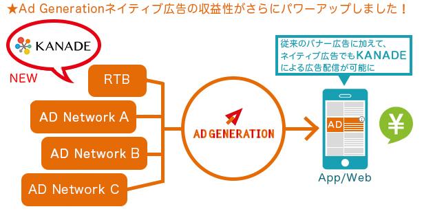 SupershipのSSP「Ad Generation...