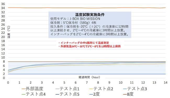 2~8℃温度試験