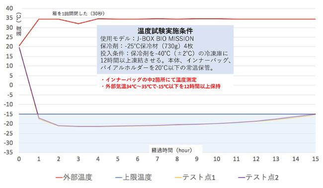 -15℃以下温度試験