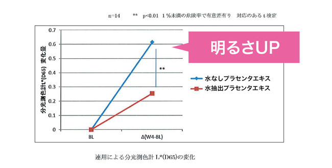 連用による分光測色計L*(D65)の変化