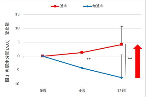 図1 角層水分量の変化