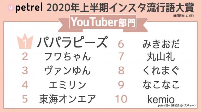 2020年上半期【インスタ流行語大賞】をPetrelが発表!「ぱおん」や ...
