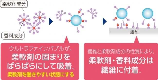 柔軟剤効果の向上イメージ