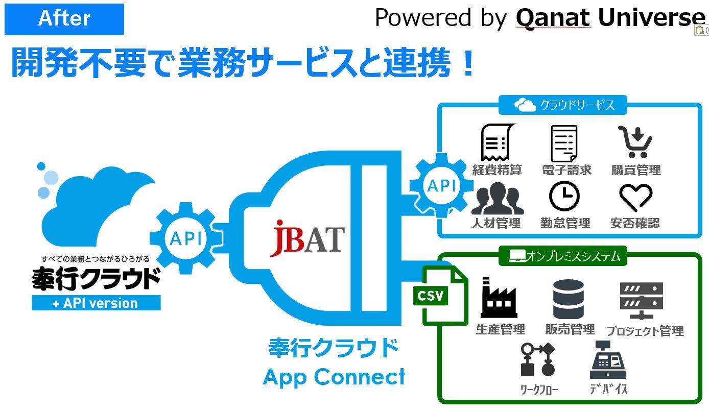 OBC、JBATと協業し、奉行クラウドと業務サービスとのAPI連携を加速する「奉行クラウドApp Connect」を ...