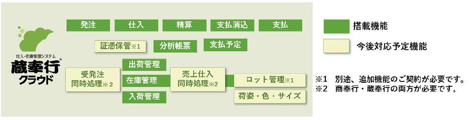 OBCが、仕入在庫管理システム『蔵奉行クラウド』を10月31日に発売。販売管理システム『商奉行クラウド ...
