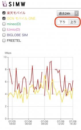 下り(ダウンロード)と上り(アップロード)の通信速度データの選択