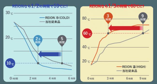 REIO冷却加温性能比較