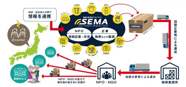SEMA取り組み概要図